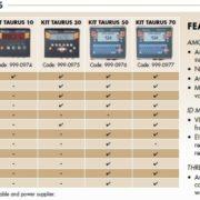 Kit indicators